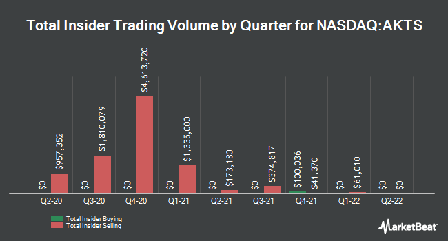 Insider Buying and Selling by Quarter for Akoustis Technologies (NASDAQ:AKTS)