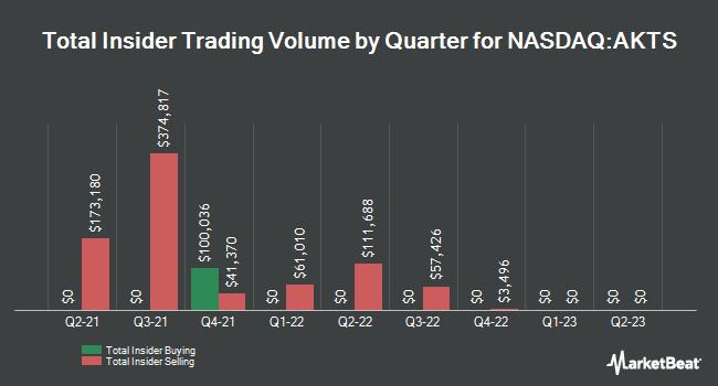 Insider Trading History for Akoustis Technologies (NASDAQ:AKTS)
