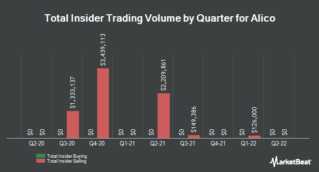 Insider Trades by Quarter for Alico (NASDAQ:ALCO)