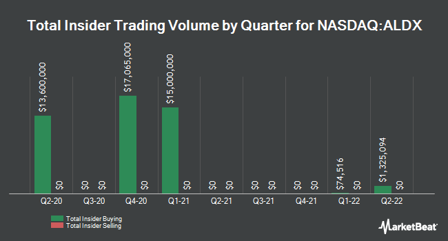Insider Buying and Selling by Quarter for Aldeyra Therapeutics (NASDAQ:ALDX)