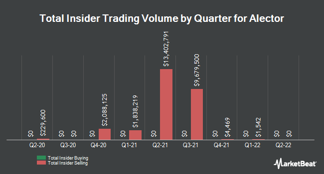 Insider Buying and Selling by Quarter for Alector (NASDAQ:ALEC)