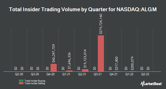 Insider Buying and Selling by Quarter for Allegro MicroSystems (NASDAQ:ALGM)