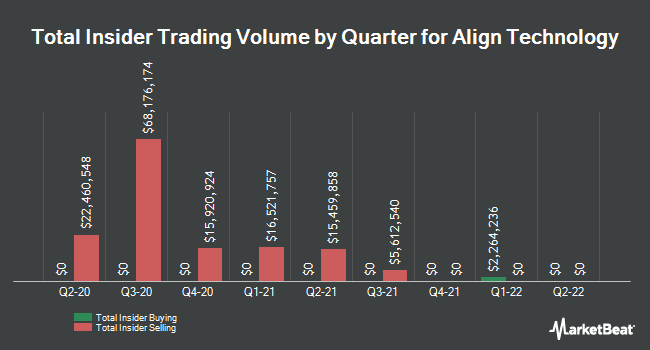 Insider Trades by Quarter for Align Technology (NASDAQ:ALGN)