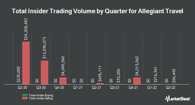 Insider Trades by Quarter for Allegiant Travel Company (NASDAQ:ALGT)