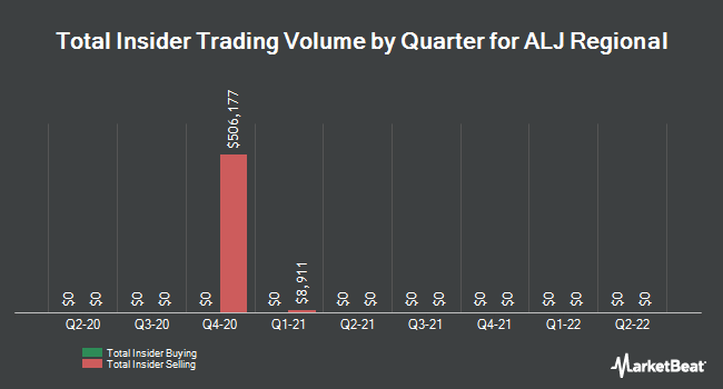 Insider Trades by Quarter for ALJ Regional (NASDAQ:ALJJ)