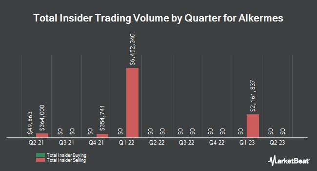 Insider Trades by Quarter for Alkermes PLC (NASDAQ:ALKS)