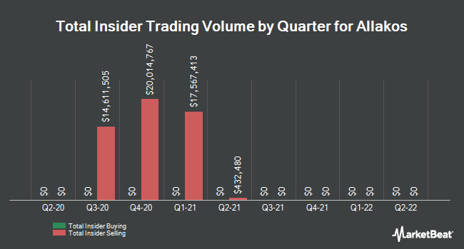 Insider Buying and Selling by Quarter for Allakos (NASDAQ:ALLK)