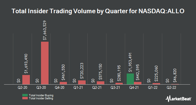 Insider Buying and Selling by Quarter for Allogene Therapeutics (NASDAQ:ALLO)