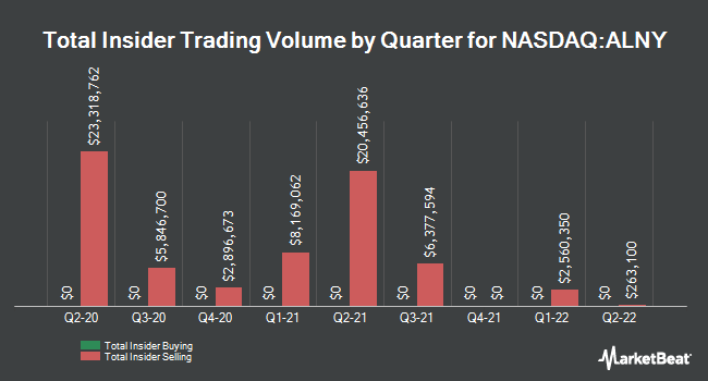Insider Trades by Quarter for Alnylam Pharmaceuticals (NASDAQ:ALNY)