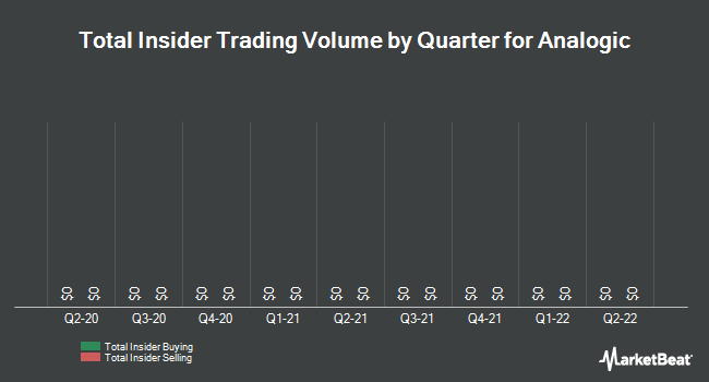 Insider Trades by Quarter for Analogic (NASDAQ:ALOG)