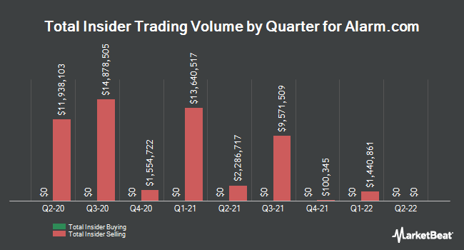Insider Trades by Quarter for Alarm.com Holdings (NASDAQ:ALRM)