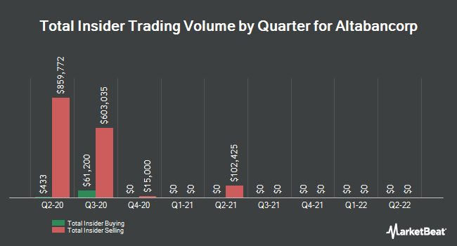 Insider Buying and Selling by Quarter for Altabancorp (NASDAQ:ALTA)