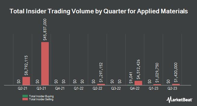 Insider Trades by Quarter for Applied Materials (NASDAQ:AMAT)