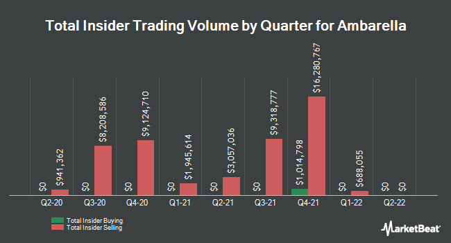 Insider Buying and Selling by Quarter for Ambarella (NASDAQ:AMBA)