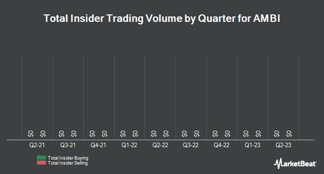 Insider Trades by Quarter for Ambit Biosciences Corp (NASDAQ:AMBI)