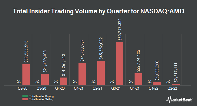 Insider Buying and Selling by Quarter for Advanced Micro Devices (NASDAQ:AMD)