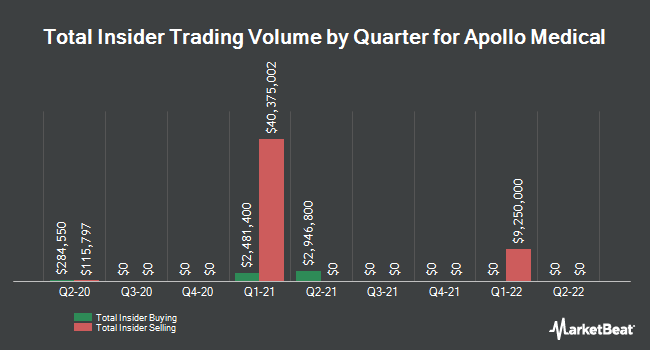 Insider Buying and Selling by Quarter for Apollo Medical (NASDAQ:AMEH)