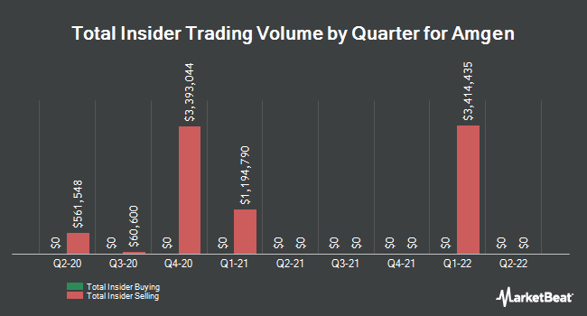 Insider Trades by Quarter for Amgen (NASDAQ:AMGN)