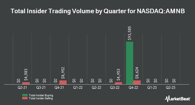 Insider Trades by Quarter for American National BankShares (NASDAQ:AMNB)