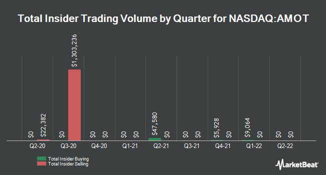 Insider Trades by Quarter for Allied Motion Technologies (NASDAQ:AMOT)