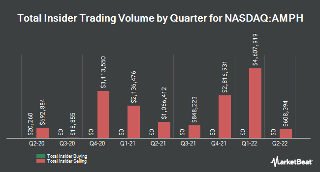 Insider Trades by Quarter for Amphastar Pharmaceuticals (NASDAQ:AMPH)