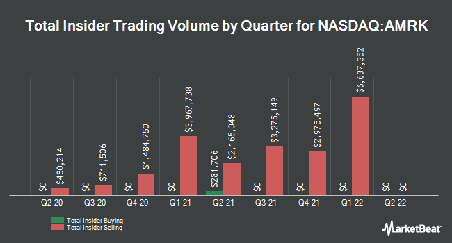 Insider Trades by Quarter for A-Mark Precious Metals (NASDAQ:AMRK)