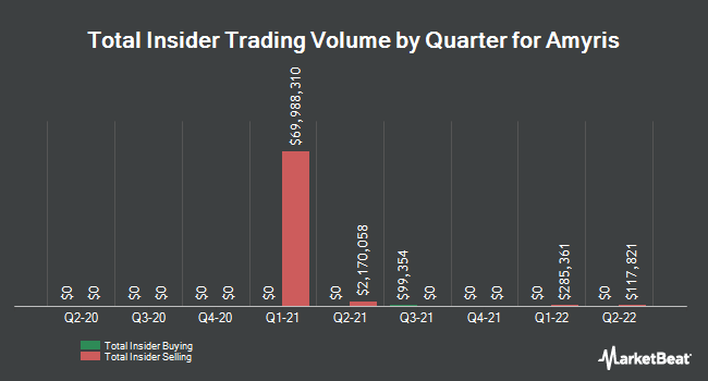 Insider Buying and Selling by Quarter for Amyris (NASDAQ:AMRS)