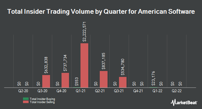 Insider Trades by Quarter for American Software (NASDAQ:AMSWA)