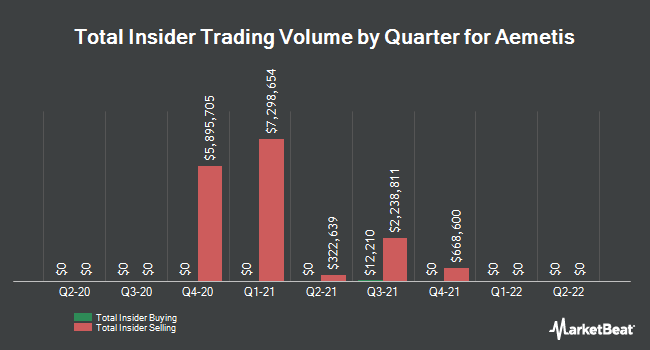Insider Trades by Quarter for Aemetis (NASDAQ:AMTX)