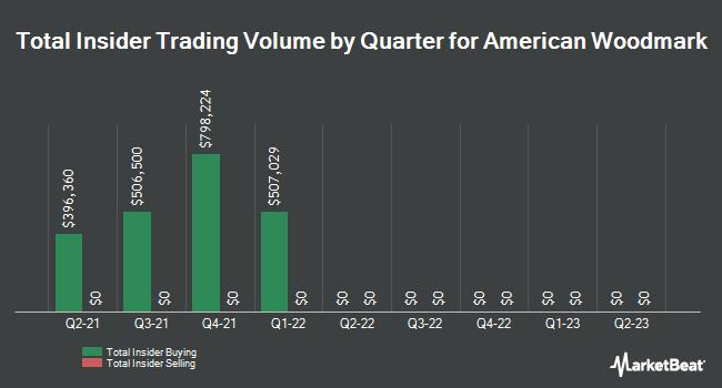 Insider Trades by Quarter for American Woodmark (NASDAQ:AMWD)