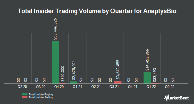 Insider Trades by Quarter for AnaptysBio (NASDAQ:ANAB)