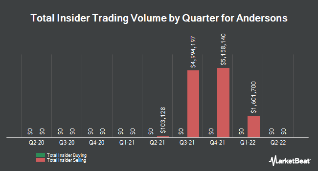 Insider Trades by Quarter for The Andersons (NASDAQ:ANDE)