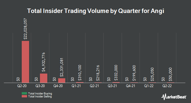 Insider Trades by Quarter for Angie`s List (NASDAQ:ANGI)