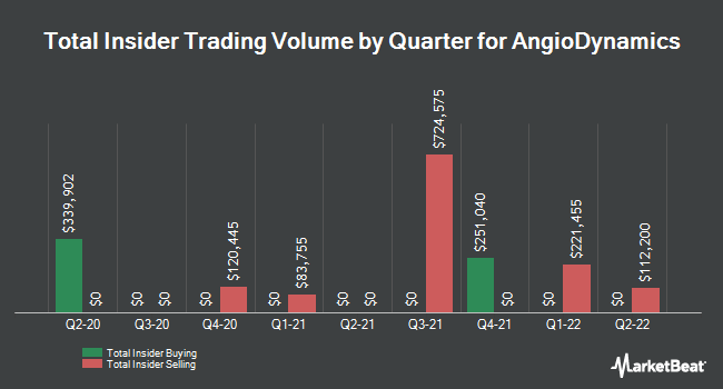 Insider Trades by Quarter for AngioDynamics (NASDAQ:ANGO)