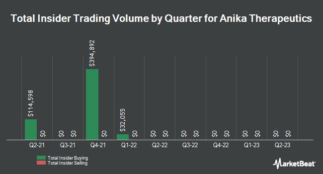 Insider Trades by Quarter for Anika Therapeutics (NASDAQ:ANIK)