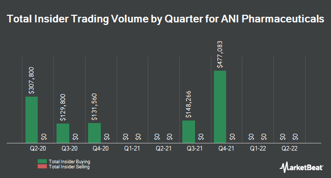Insider Buying and Selling by Quarter for ANI Pharmaceuticals (NASDAQ:ANIP)