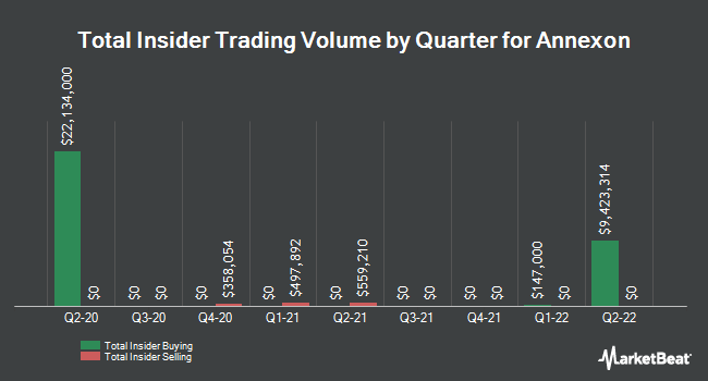 Insider Buying and Selling by Quarter for Annexon (NASDAQ:ANNX)
