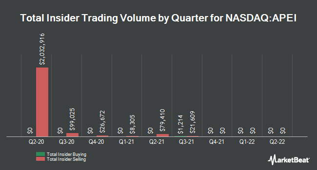Insider Trades by Quarter for American Public Education (NASDAQ:APEI)