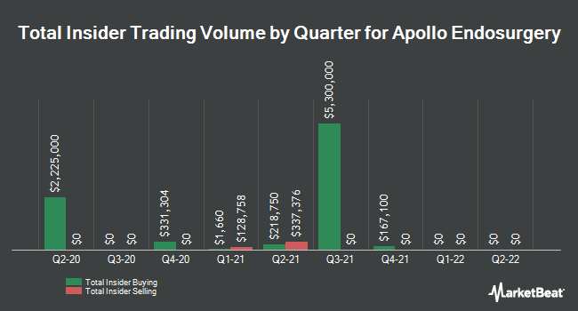 Insider Trading History for Apollo Endosurgery (NASDAQ:APEN)