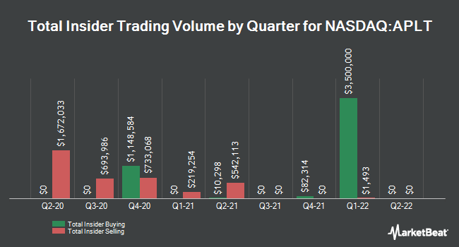 Insider Buying and Selling by Quarter for Applied Therapeutics (NASDAQ:APLT)
