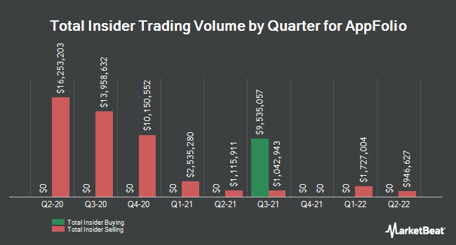 Insider Trades by Quarter for AppFolio (NASDAQ:APPF)