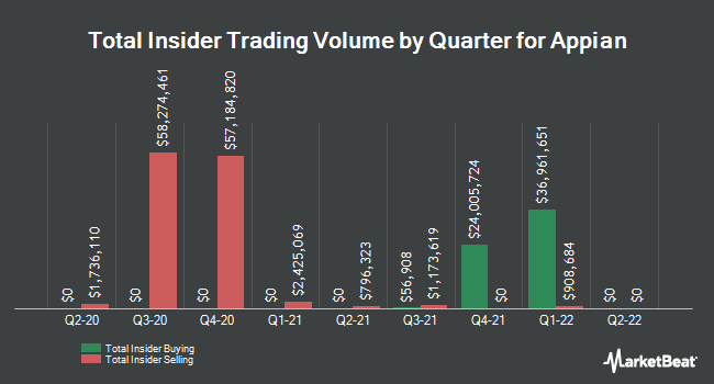 Insider Buying and Selling by Quarter for Appian (NASDAQ:APPN)