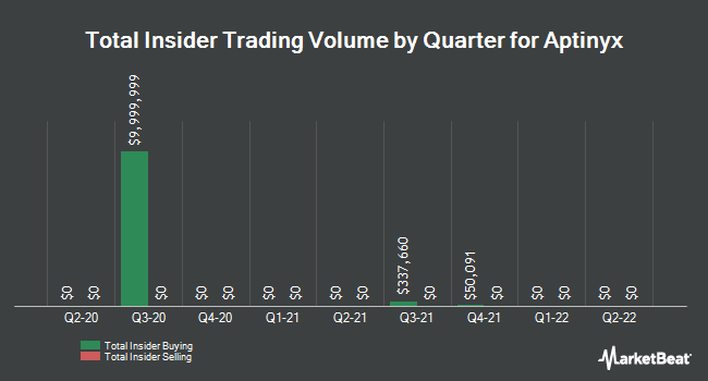 Insider Buying and Selling by Quarter for Aptinyx (NASDAQ:APTX)