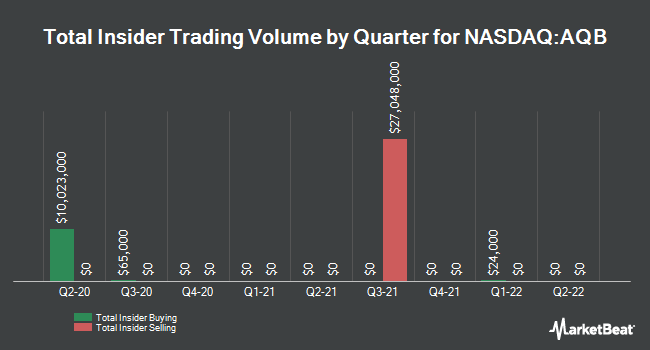 Insider Trading History for AquaBounty Technologies (NASDAQ:AQB)