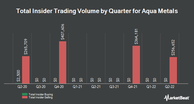 Insider Trades by Quarter for Aqua Metals (NASDAQ:AQMS)