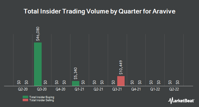 Insider Buying and Selling by Quarter for Aravive (NASDAQ:ARAV)