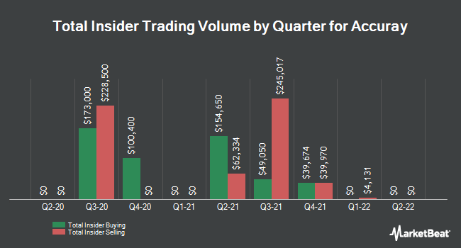 Insider Trades by Quarter for Accuray Incorporated (NASDAQ:ARAY)