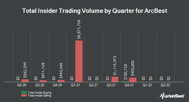 Insider Trades by Quarter for ArcBest (NASDAQ:ARCB)