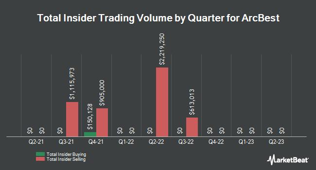 Insider Trades by Quarter for ArcBest Corporation (NASDAQ:ARCB)