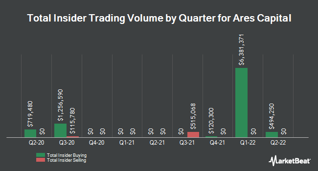 Insider Trades by Quarter for Ares Capital (NASDAQ:ARCC)